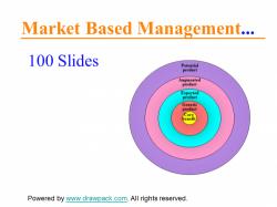 Marktorientiertes Management